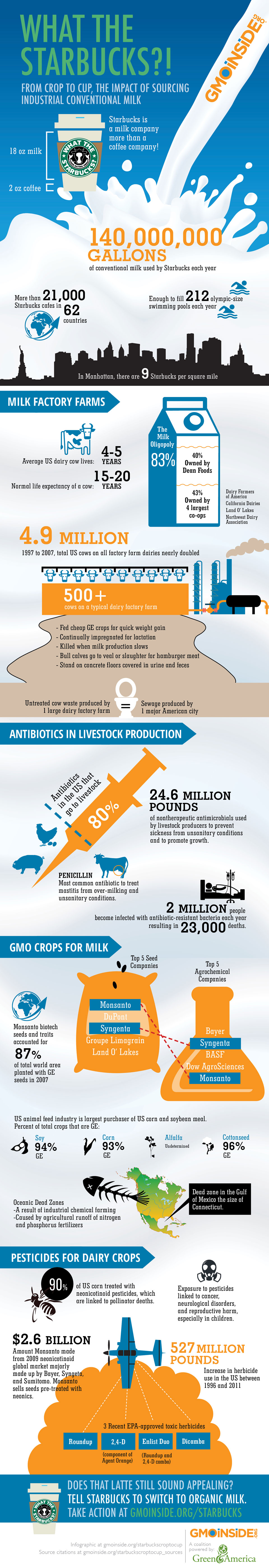 GMO-Inside-Starbucks-Crop-to-Crop-Infographic-960w.jpg