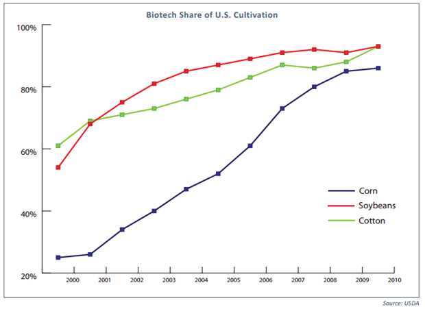 Biotech-Share-of-U.S.-Cultivation.png