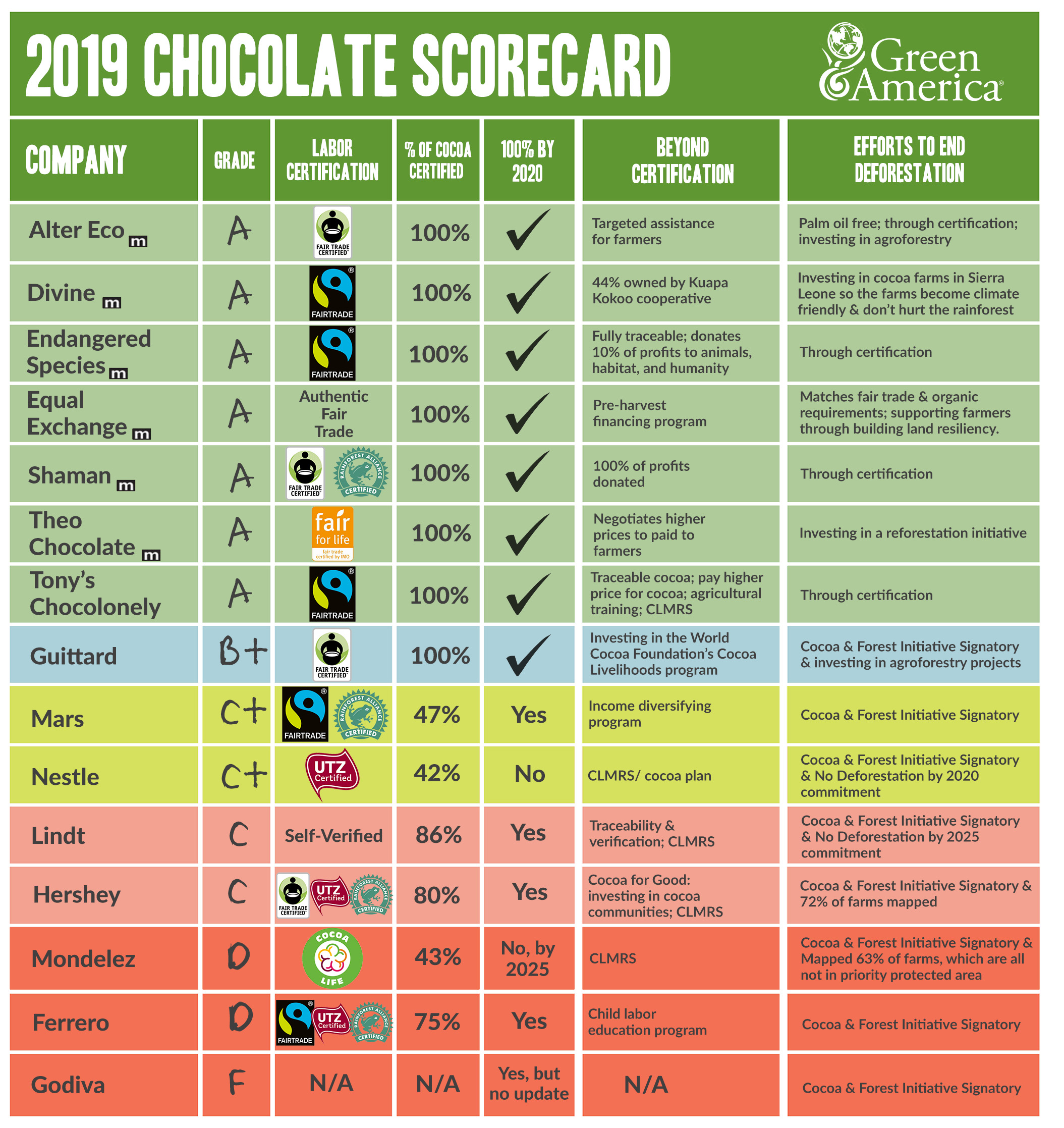 Green America's Chocolate Scorecard