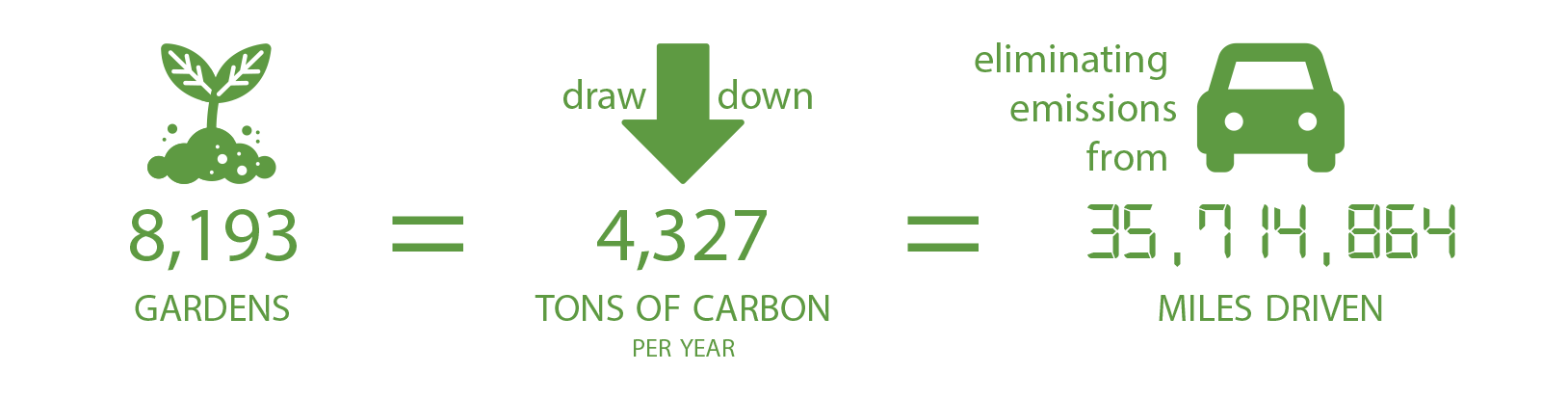 graphic showing number of gardens, amount of carbon sequestered