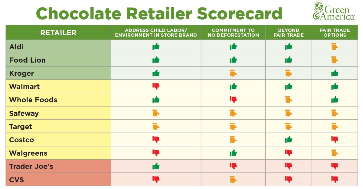 Chocolate Retailer Scorecard | Green America