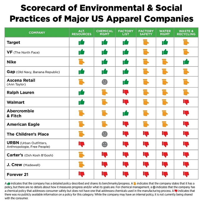 rankings of clothing companies for sustainability and labor practices