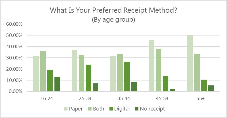 Graph of preferred receipt method