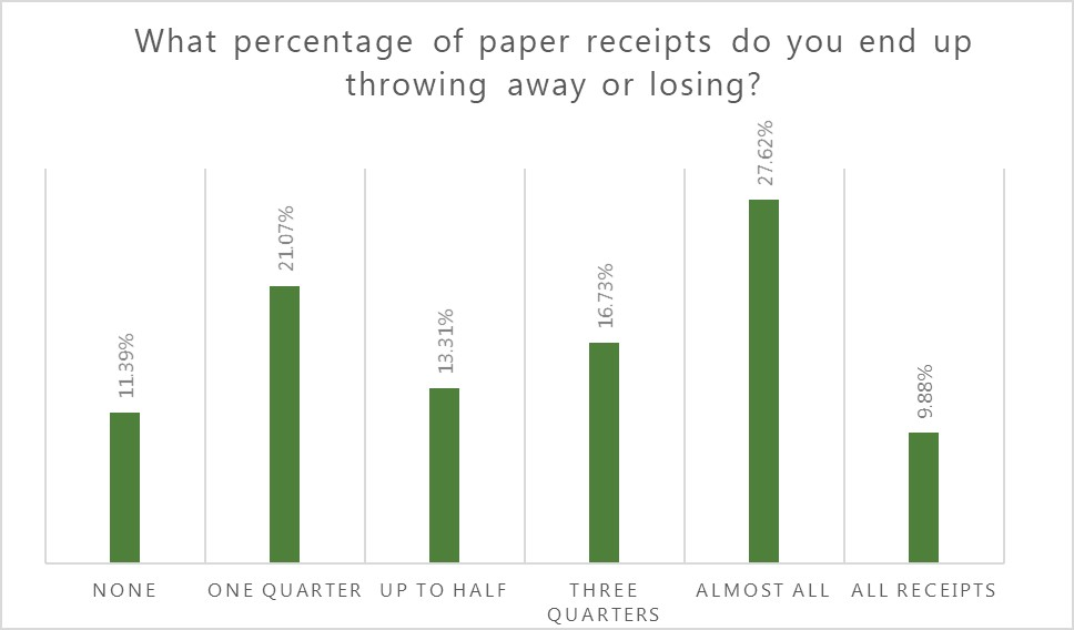 graph showing what percent of receipts that people lose or throw away