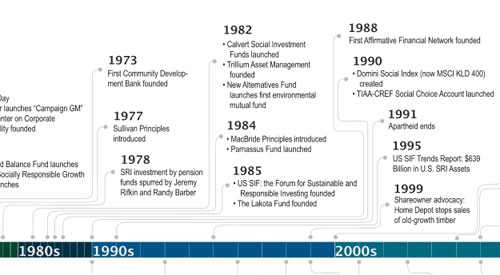 This Timeline Shows Four Decades of Socially Responsible Investing Growth
