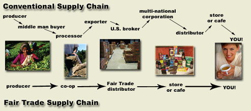 supply chain management and fair trade 2 measuring fairnes in supply chain trading relationships: methodology guide  2 buyer  of supply chain management from being a functional necessity.